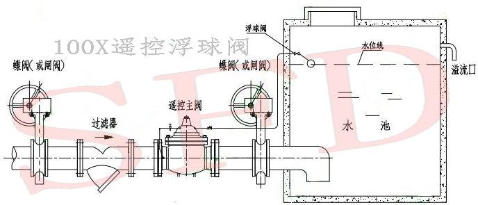 遥控浮球阀厂家100X遥控浮球阀价格赛福迪水力控制阀品牌 100X遥控浮球阀简介: 控制水塔或水池液面,保养简单,灵活耐用,液位控制准确度高,水位不受水压干扰且关闭不漏水。控制浮球阀可与主阀体分离安装。 隔膜式: DN50~DN350 活塞式: DN400~DN800 遥控浮球阀结构特点: 遥控浮球阀一般分为隔膜式和活塞式,它们的工作原理相同;水力控制阀是由一个主阀及其外装之针型阀(调节阀)、先导阀、导管和压力表等组合而成并配合使用场所、目的及功能的不同而演变为各种阀门。 遥控浮球阀动作原理: 水力控制